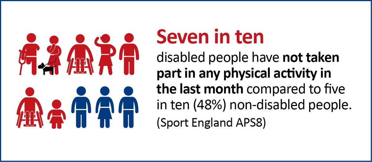 Tackling inactivity. Catch the new @Sport_England's strategy today. (Infographic shows disabled people less active) https://t.co/MXhUqIAgJm
