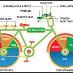 RT @Research_Tim: There are bad visualizations, and then there's the 'bicycle of education'. https://t.co/seigDh715h