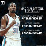 If he waits until next summer, Kevin Durant can sign a max deal worth over $200M with the Thunder https://t.co/ljZFVE7do5
