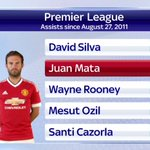 Since Mata made his debut in August 2011, only David Silva has contributed more assists in the Premier League #SSNHQ https://t.co/qqijmXtX2M