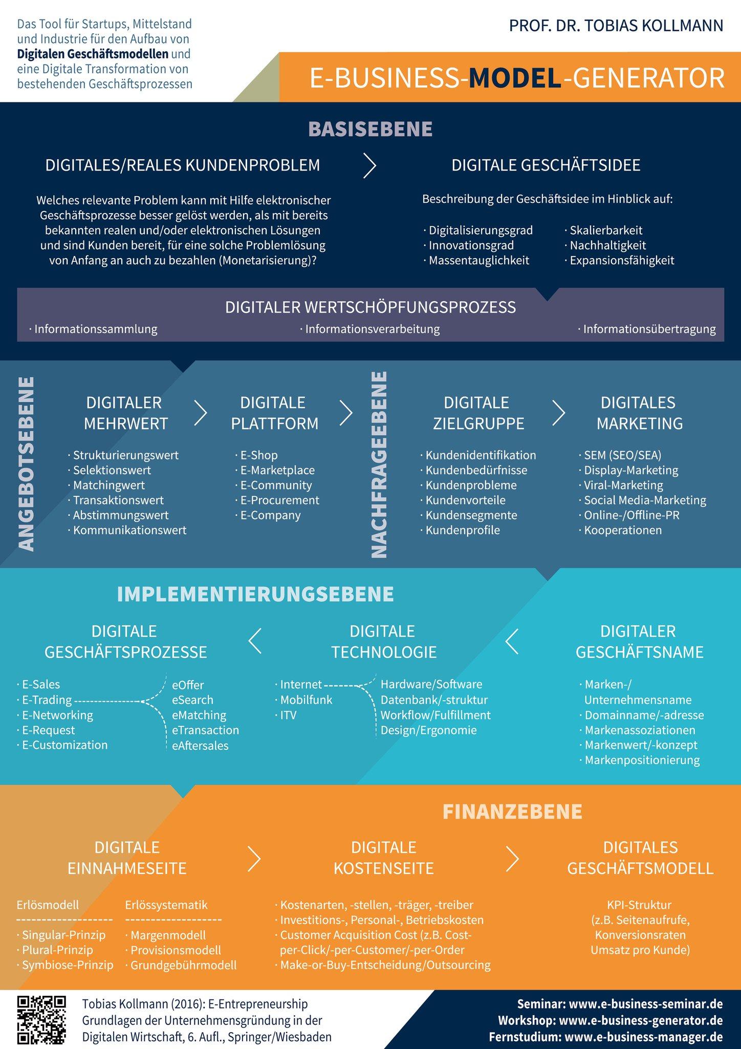 #Infografik: E-Business-Model-Generator als #Business #Model #Canvas speziell für die Digitale Wirtschaft. #teilen https://t.co/NQiI81Lvwn