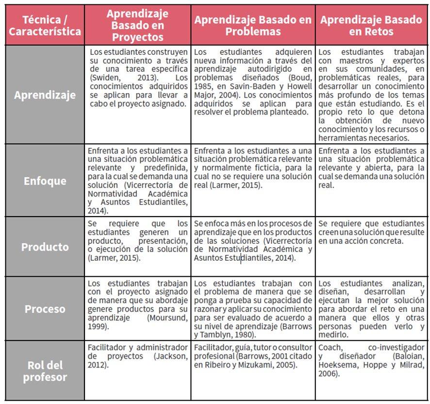1-Aprendizaje por retos. 2-Aprendizaje por casos. 3-#ABP yo los quiero por este orden @juandoming Mas #creativos https://t.co/FQzTh1h6ya