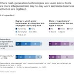 #Survey: companies investing in next-gen #social #technologies report above-average benefits https://t.co/cJThFT0rCm https://t.co/fsg0N7Pe2P