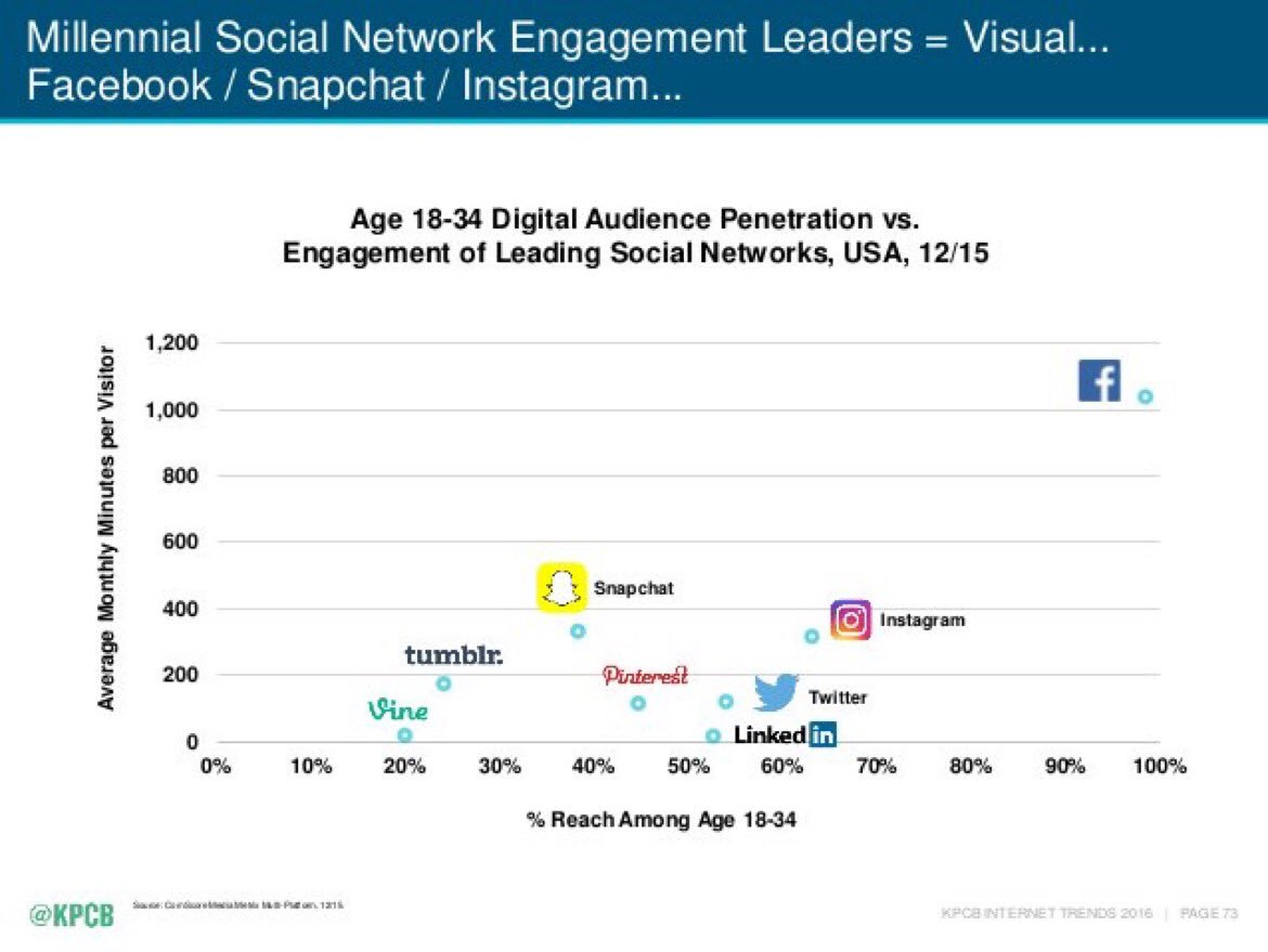 Audience penetration by media congratulate, what