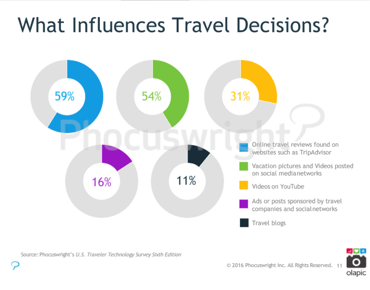 Online reviews from travelers considered most influential when it comes to making travel decisions #Phocuswright https://t.co/cGtE5kvP9M