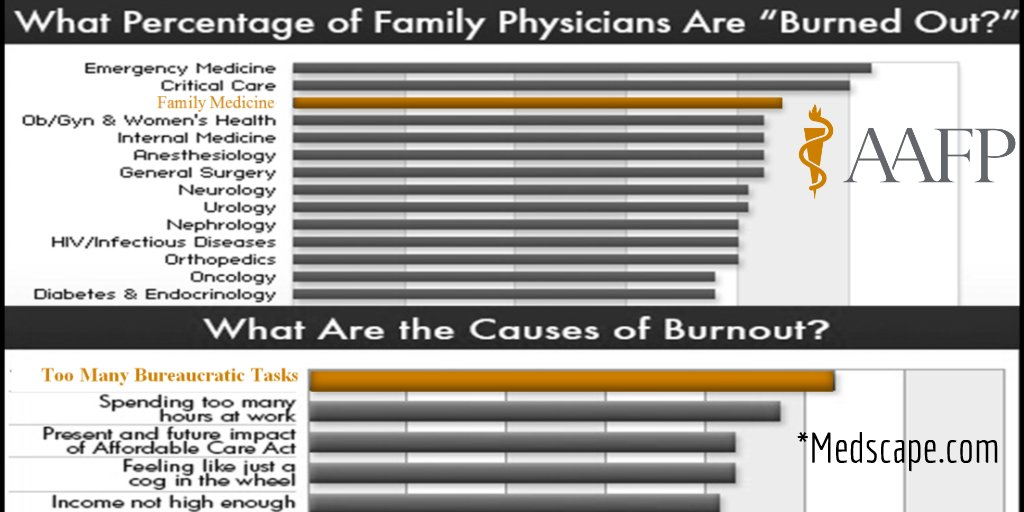 With Bureaucracy top cause of fatigue, tell Congress last thing docs need is more reporting! https://t.co/1POCc2NJ92 https://t.co/8BUjoBwmzg