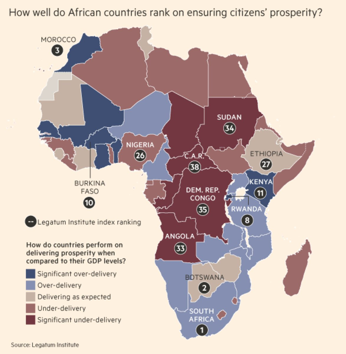 Most prosperous in SSA #AfricaProsperity index: 1. South Africa 2. Bostwana 3. Namibia 4. Senegal 5. Rwanda 6. Ghana https://t.co/ABoca8Iri0