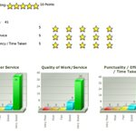 How have our customers rated Les Perry Roofing? https://t.co/ofvRPBnBbX #Wirral #Cheshire #Merseyside https://t.co/6qHkUg3ghW