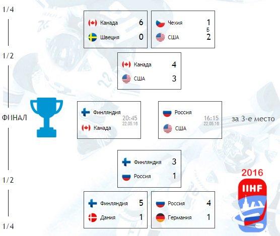 Показать таблицу чемпионата мира по хоккею 2017 россию