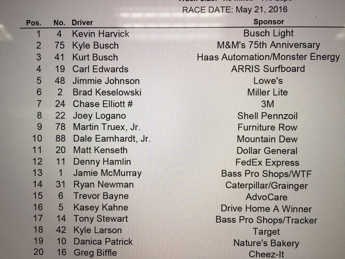 Starting lineup for tonight's Sprint All-Star Race @CLTMotorSpdwy https://t.co/wSGNfwxhhk
