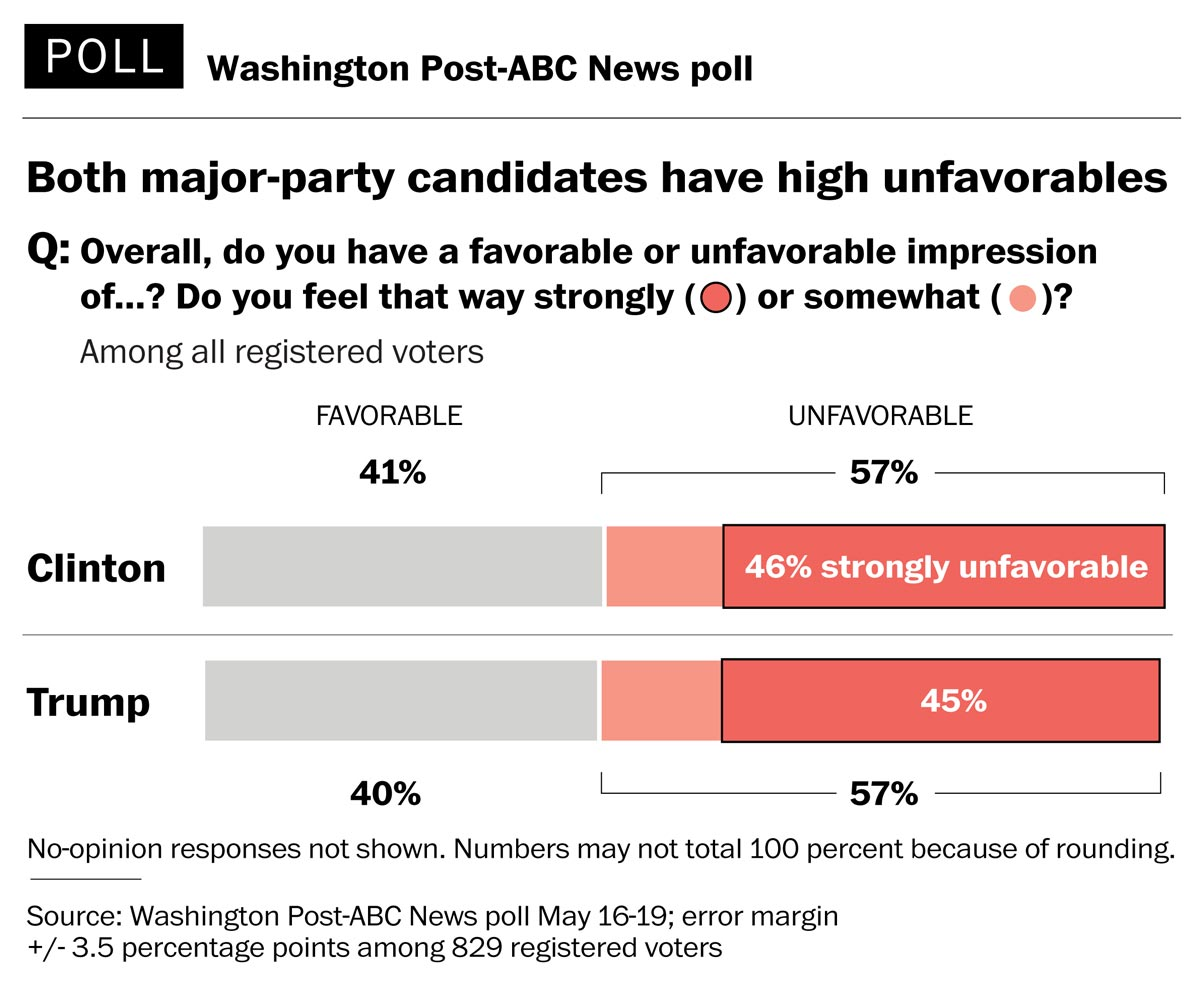 In history of Post-ABC poll, major party nominees have never been viewed this unfavorably https://t.co/aWWja9KqaP https://t.co/siXTn7n43P