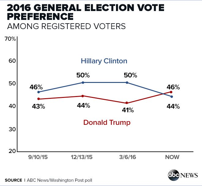 The latest @ABCPolitics/WP poll:  Trump 46 Hillary 44 https://t.co/Bl1C6HkIuF