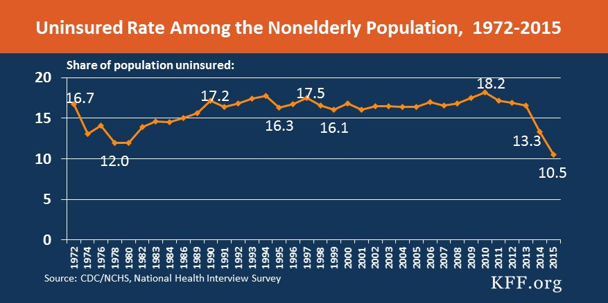 The #uninsured rate for the nation's nonelderly population hit an all-time low in the year 2015. https://t.co/n6DA0O708T