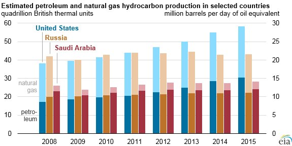 Today in #Energy: U.S. remains largest producer of petroleum and natural gas hydrocarbons https://t.co/A9m92F9CnW https://t.co/5WLl14gwne
