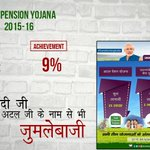 Only 9% of Atal Pension Yojana targets met & Shri Modi wants us to believe this scheme is a success. https://t.co/Be8FOGDVx8