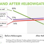 In the field before and after #elbowgate. Almost no impact on public opinion https://t.co/aaH3kX0GVT #cdnpoli https://t.co/Z1TvlvnymX