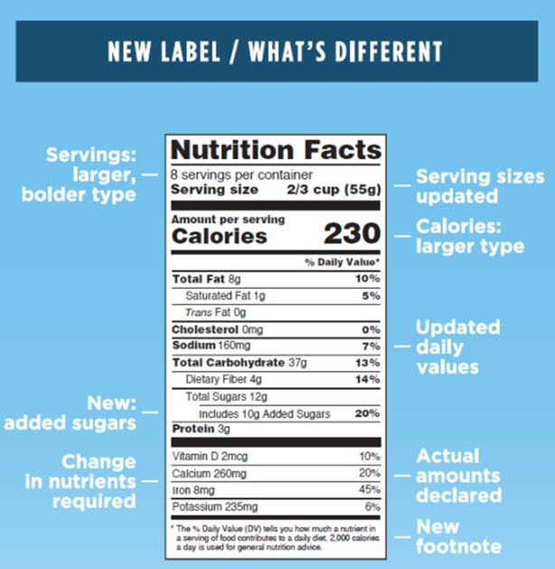 New Nutrition Facts label changes include a larger calories font and added sugars  https://t.co/sKnGy21E9J https://t.co/ODoNuK2Yut