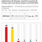 @EVillegasV puntea preferencias a gobernador en #Durango, según El Financiero aventaja por 7 pts a Aispuro Torres. https://t.co/00QpkyvSXw