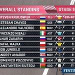 Drie minuten nu. Ciao concurrentie! #kruijswijk #Giro https://t.co/YlLItgxXfq