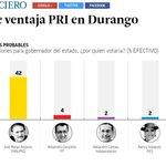 @EVillegasV mantiene ventaja en encuesta del Periódico @ElFinanciero_Mx #EstebanGobernador #UnNuevoProyecto #Durango https://t.co/k69qb48qE7