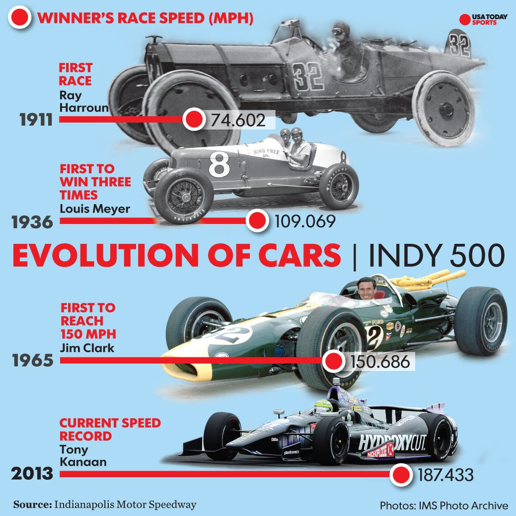How Have The Cars Changed Over Time Indy500