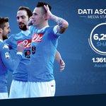 .@SerieA_TIM 2015/16: ottimi gli ascolti televisivi per il Napoli.  📺➡ https://t.co/uNlgw8Pzmq https://t.co/XhKH5iWTIh