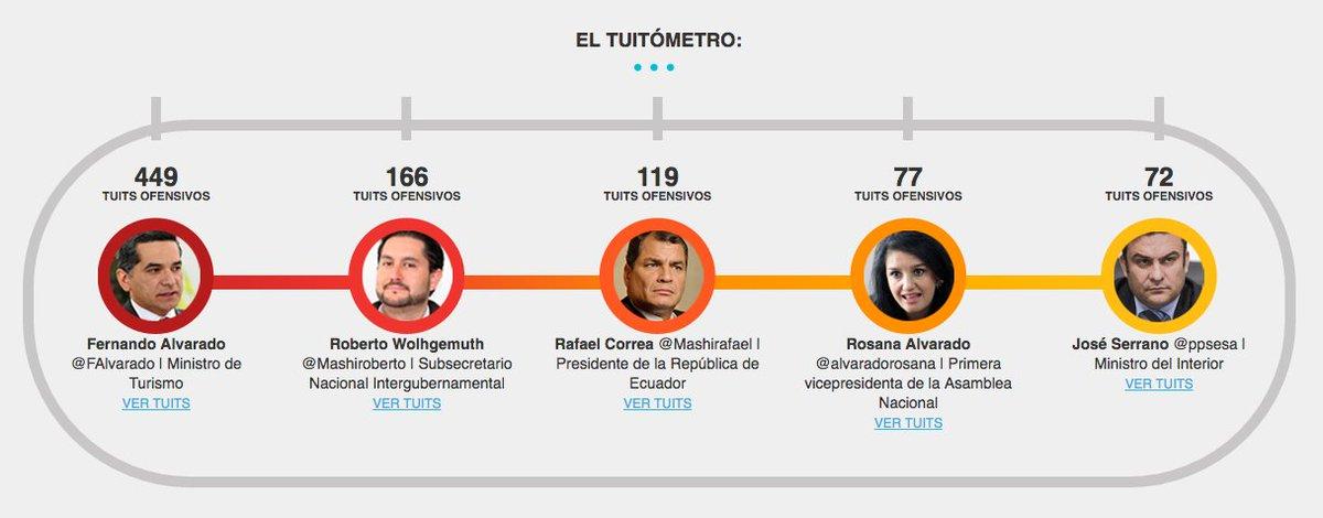 ".@FUNDAMEDIOS' ""Tweetometer"" monitors official discourse against the press in Ecuador https://t.co/Z6R2qwDta4 https://t.co/dr0fg9i5hE"