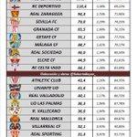 De 2 Ch. League finalisten hebben 1,04 miljard Euro aan schulden. De Primera Division 3,44 miljard. Leve FC Twente! https://t.co/v4bu1XcN9q