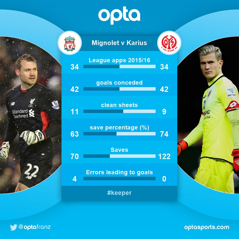 34 - Simon Mignolet and Loris Karius compared in their 34 league games 2015/16. Level. @LFC https://t.co/xarT80CpqC