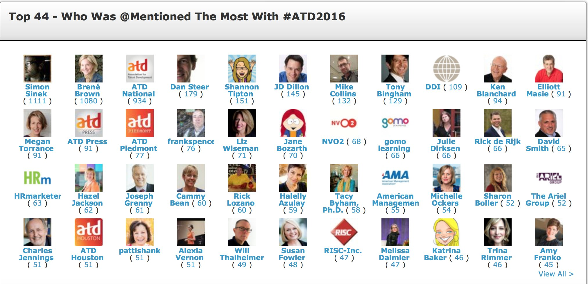 Look who is capturing the Social Media  attention of the 10,000 onsite attendees at #ATD2016 in Denver @HRmarketer https://t.co/T1EylnEdWr