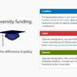 Spot the difference: Where do the parties differ on university funding policy? ???????? https://t.co/psc70xRBDx #ausvotes https://t.co/hpdOYCZ5b9