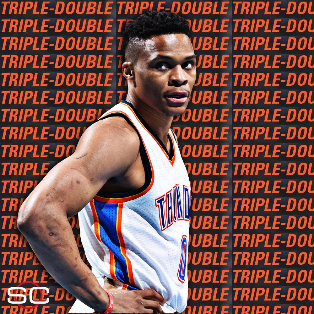 Russell Westbrook (36 Pts, 11 Ast, 11 Reb) finishes with his 3rd career 30-Pt postseason triple-double in OKC's win. https://t.co/vrLbH0gAHi