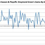 Chart: Draymond Greens game-by-game plus/minus this season (mind-blowing)... https://t.co/ELBubjGhbY