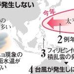 500RT:【18年ぶりの遅さ】台風、7~9月に集中発生の恐れ…「台風1号」まだ発生せず https://t.co/znZA9mJWSO 例年なら遅くても5月までには発生。1号の発生が遅い年は、7~9月にまとまってできる傾向があ… https://t.co/D7xokJpmKY