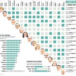 Very German infographic: Who calls each other Du and who Sie in the cabinet. Note Schäubles all Sie https://t.co/VFr94iRWpH