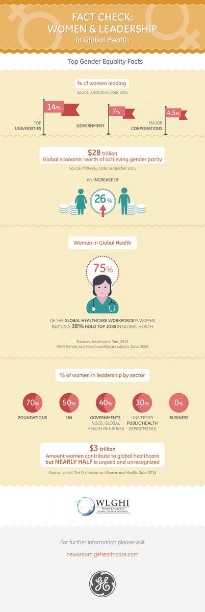 $3 Trillion - the amount women contribute to global healthcare (but HALF is unrecognized) #WLGHI #WHA69 https://t.co/mNgUQu5lo7