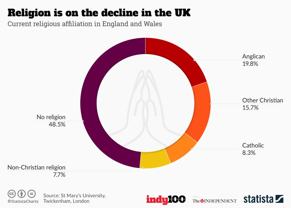 The bleak future for organised religion in the UK, in 5 maps and charts