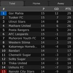 CONGRATULATIONS Gor Mahia FC .....on top of the table at the end of 1st leg 2016 season. Goal difference manenos.... https://t.co/SrpPSYitaw