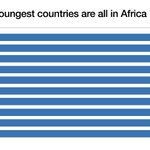 The world's 10 youngest populations are all in #Africa https://t.co/8z5sr0aSRw https://t.co/9L8w7bvXs0