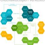 Olutvaikuttajien verkosto. Juttu @tuomashyytinen #yle #olut #infographics #dataviz https://t.co/He7nxBXCW2 https://t.co/QTlY3chuxf
