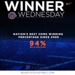 Since 2000 #BoiseState has the highest winning % at home. #ProtectTheBlue   #WinningWednesday 🔶🔸🐴🔹🔷 https://t.co/VDnxg1tEJY