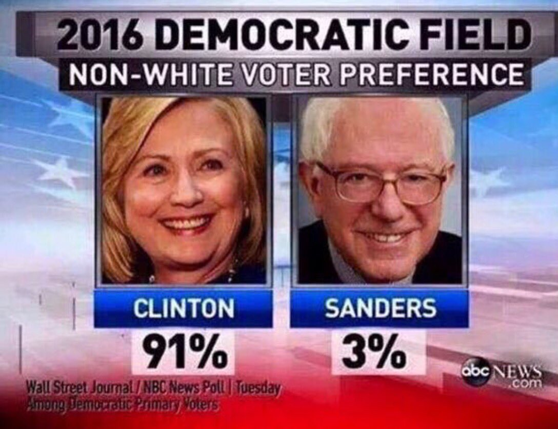 Not a revolution! HRC has 3M more votes than Sanders and is projected to have 6M more after the last contest in DC! https://t.co/V5EzWiNJAc