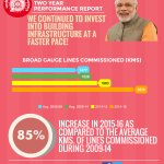 #TransformingIndia by Infrastructure development at a faster Pace #DoSaalBemisaal https://t.co/fm0Ng57n9O