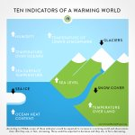 Climate change can be complex. We made it simple: The Top Eight Climate Change Infographics https://t.co/XNLYhGLbd1 https://t.co/gvsEPGaZVY