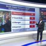 Jose Mourinho will be the most decorated manager in the Premier League next season if he joins #MUFC #SSNHQ https://t.co/VaK3OwzDLZ