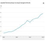 Aandeel hernieuwbare #energie steeg in 2015 tot 5,8%, iets meer dan 2014 https://t.co/fFTZ53aCuD https://t.co/kC7m4iIUkf