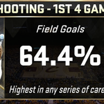 LeBron James is shooting better in this playoff series than any other series in his career. https://t.co/6BUXPVQVXj
