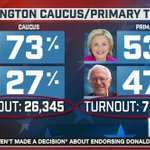 Yet Sanders got all the delegates. If this were reversed, Sanders would be suing the DNC. AGAIN. https://t.co/UUfKPWSyny