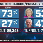 """""""We win when voter turnout is high, we lose when it is low."""" — Bernie Sanders Um. #maddow https://t.co/Wg15Pwt6xV"""