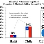Un dato vigente: Haití y Chile, son 2 de los países que menos educación escolar pública tienen en el mundo(8% y 36%) https://t.co/zuJhuIfKHy